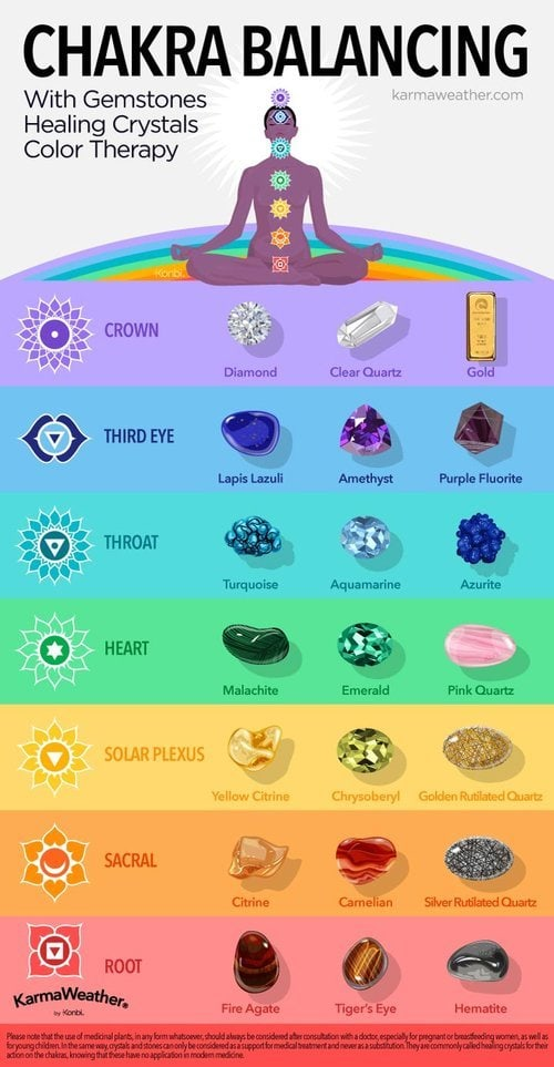 Chakras and Crystals