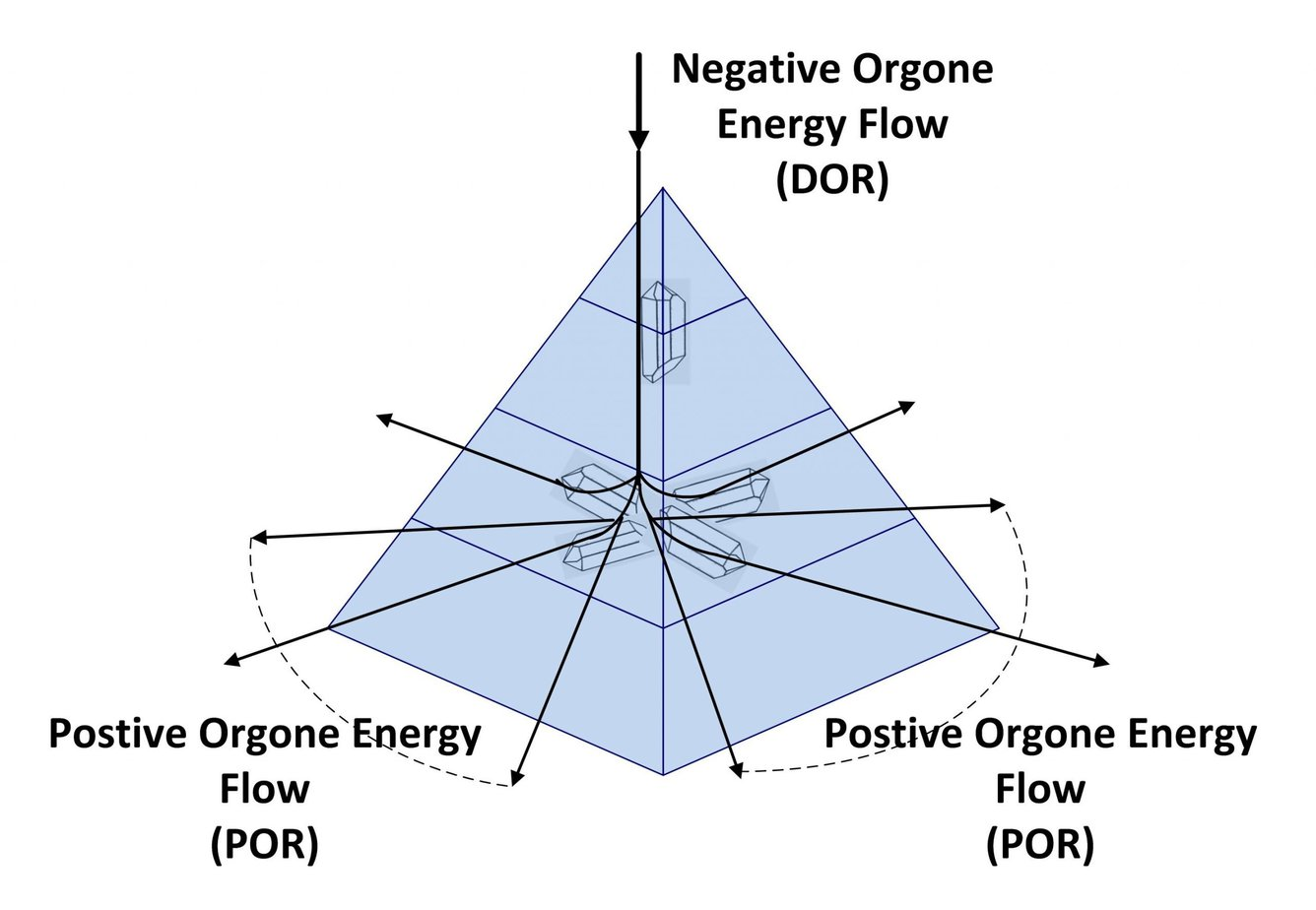 Orgonite Energy Explained