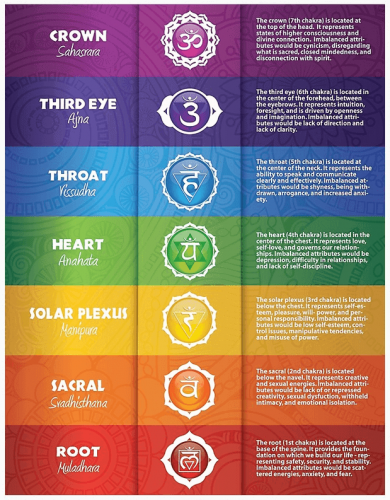 Chakra Colours and What Colours Represent